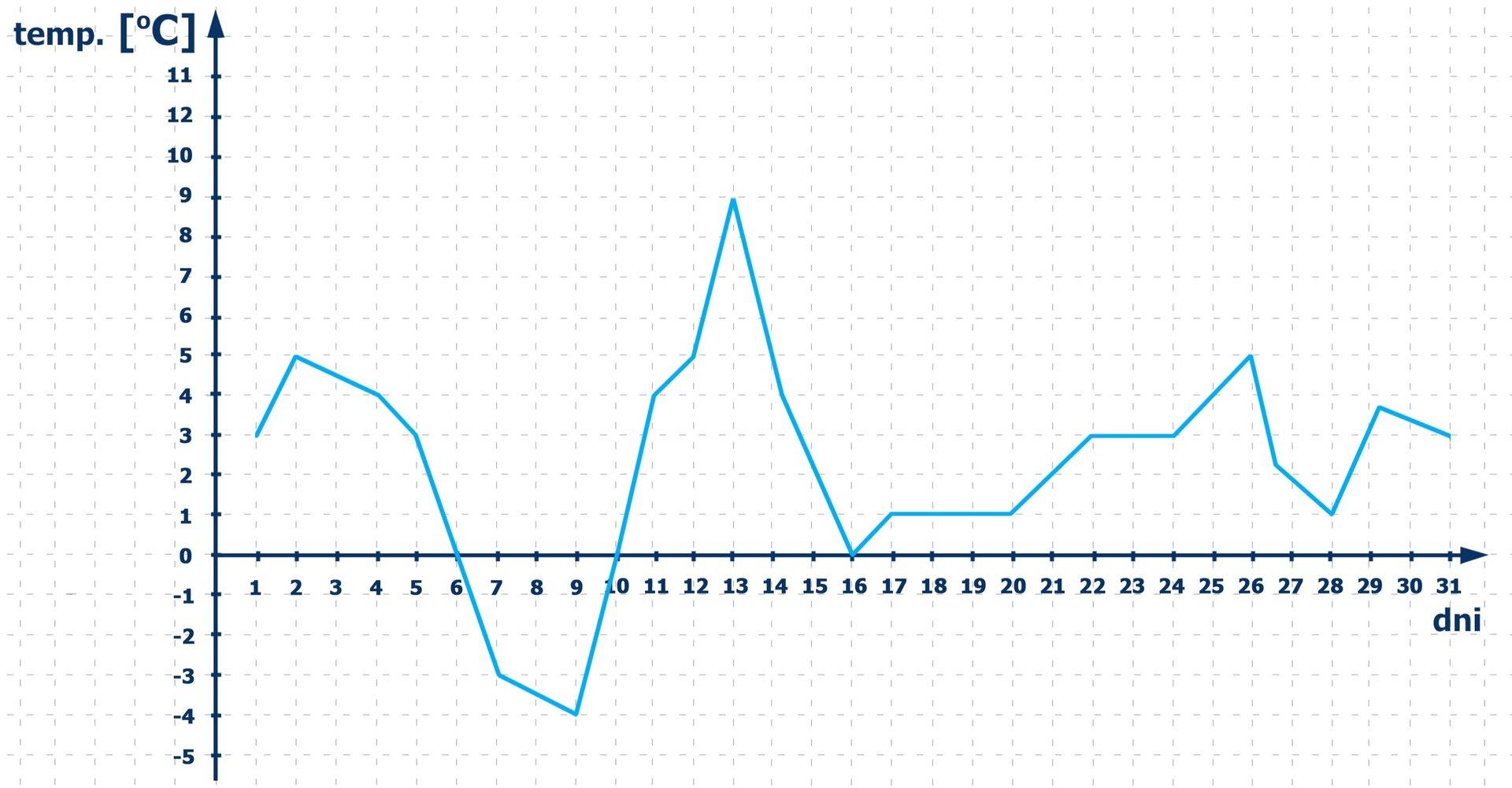 Wykres pokazuje, że wdniach od 1 do 6 marca oraz wdniach od 10 do 31 marca temperatura powietrza była równa 0 stopni Celsjusza lub dodatnia. Wdniach 7, 8, 9 marca temperatura powietrza była ujemna. Temperatura -4 stopnie Celsjusza wdniu 9 marca była najniższa, atemperatura 9 stopni Celsjusza wdniu 13 marca była najwyższa.