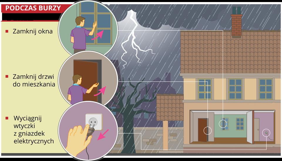 Zachowanie podczas burzy – wdomu