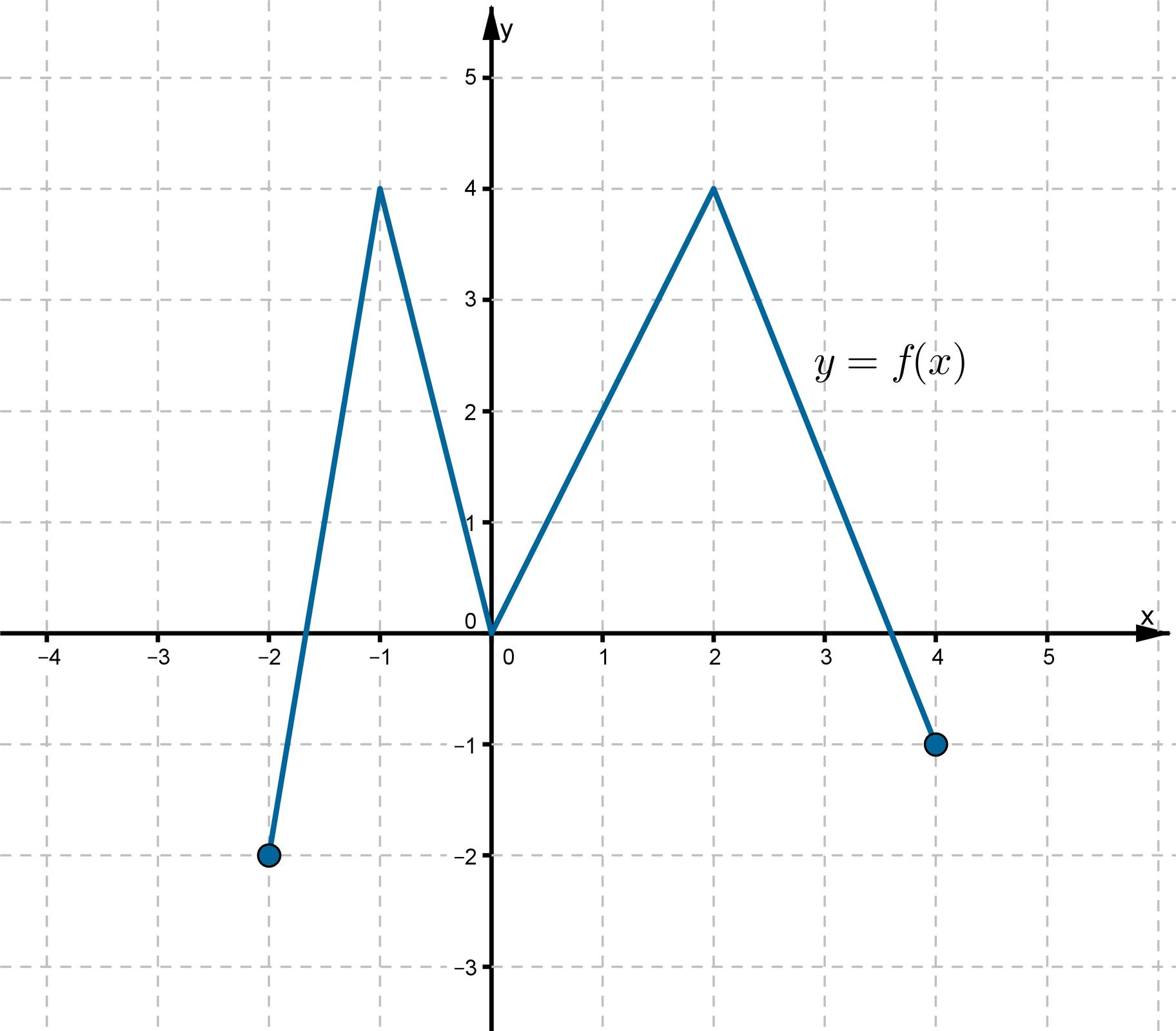 Wykres funkcji fwpostaci łamanej złożonej zczterech odcinków leżącej wpierwszej, drugiej itrzeciej ćwiartce układu współrzędnych. Funkcja ma trzy miejsca zerowe. Punkty owspółrzędnych (0, 0), (4, -1) należą do wykresu funkcji. Największą wartość funkcja przyjmuje wpunktach owspółrzędnych (-1, 4), (2, 4). Najmniejszą wartość funkcja przyjmuje wpunkcie owspółrzędnych (-2, -2).