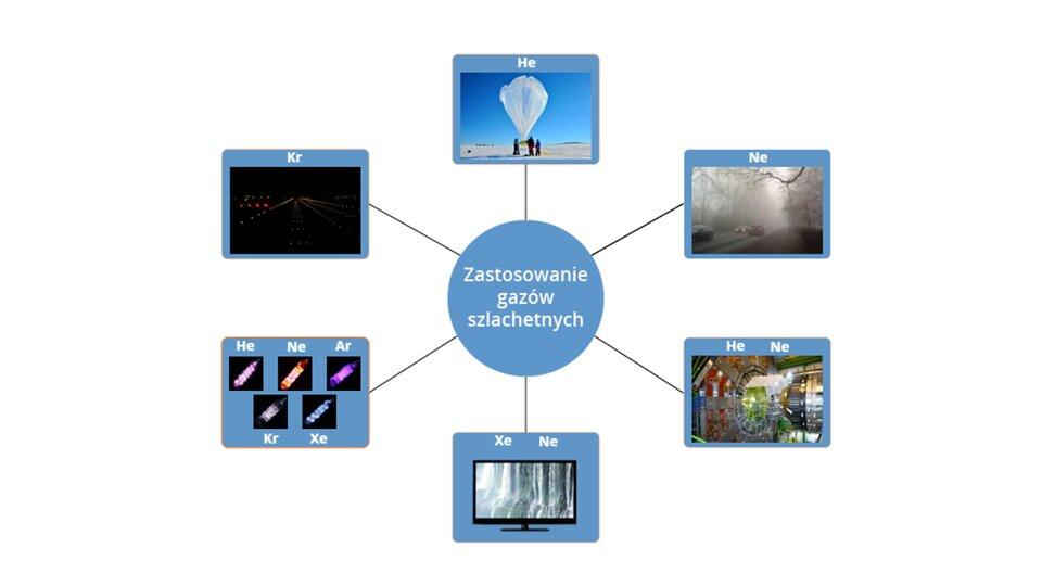 Aplikacja interaktywna prezentuje zastosowanie gazów szlachetnych, takich jak Hel, Neon czy Argon. Wcentralnej części okna aplikacji znajduje się niebieskie koło zbiałym napisem Zastosowanie gazów szlachetnych od którego odchodzi sześć koncentrycznych linii wiodących do niebieskich prostokątów zawierających symbole pierwiastków oraz zdjęcia lub ilustracje. Kliknięcie na każdy ztych prostokątów powoduje jego powiększenie na całe okno. Licząc od góry wkierunku ruchu wskazówek zegara są to: Hel do wypełniania balonów isond meteo, neon do lamp przeciwmgielnych wsamochodach, hel ineon wstanie ciekłym do chłodzenia urządzeń pracujących wbardzo niskich temperaturach, ksenon ineon wekranach telewizorów plazmowych, neon iinne gazy szlachetne jako wypełnienie wlampach jarzeniowych oraz krypton wykorzystywany wlampach montowanych na pasach startowych.
