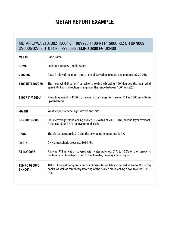 The template document presents aMETAR report. Wzorcowy dokument tekstowy przedstawia depeszę METAR.