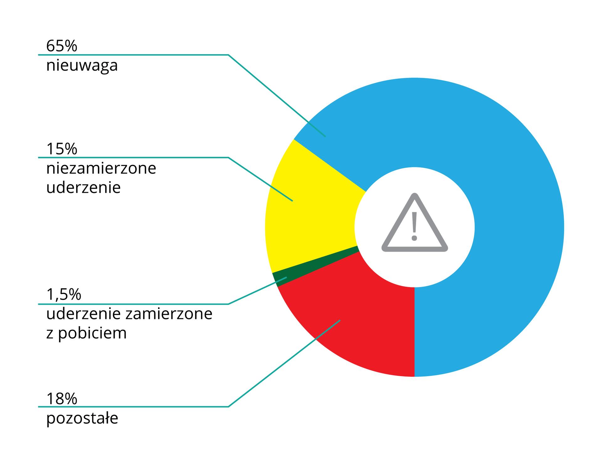 Ilustracja składa się zwykresu kołowego oznaczonego wsamym środku białym kołem zawierającym piktogram ze znakiem0 ostrzegawczym wkształcie trójkąta zwykrzyknikiem. Licząc od góry przeciwnie do ruchu wskazówek zegara zawartość wykresu przedstawia się następująco: 65 procent, kolor wykresu niebieski, nieuwaga. 15 procent, kolor wykresu żółty, niezamierzone uderzenie. 1,5 procent, kolor ciemnozielony, uderzenie zamierzone zpobiciem. 18 procent, kolor czerwony, pozostałe przyczyny.