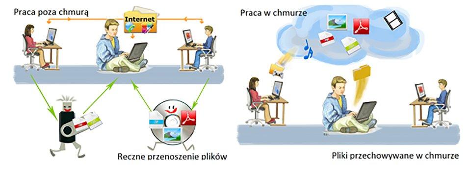 Ilustracja przedstawiająca osoby pracujące na komputerze iprzenoszące dane za pomocą pamięci USB ipłyty CD oraz osoby korzystające zprzechowywania danych wchmurze