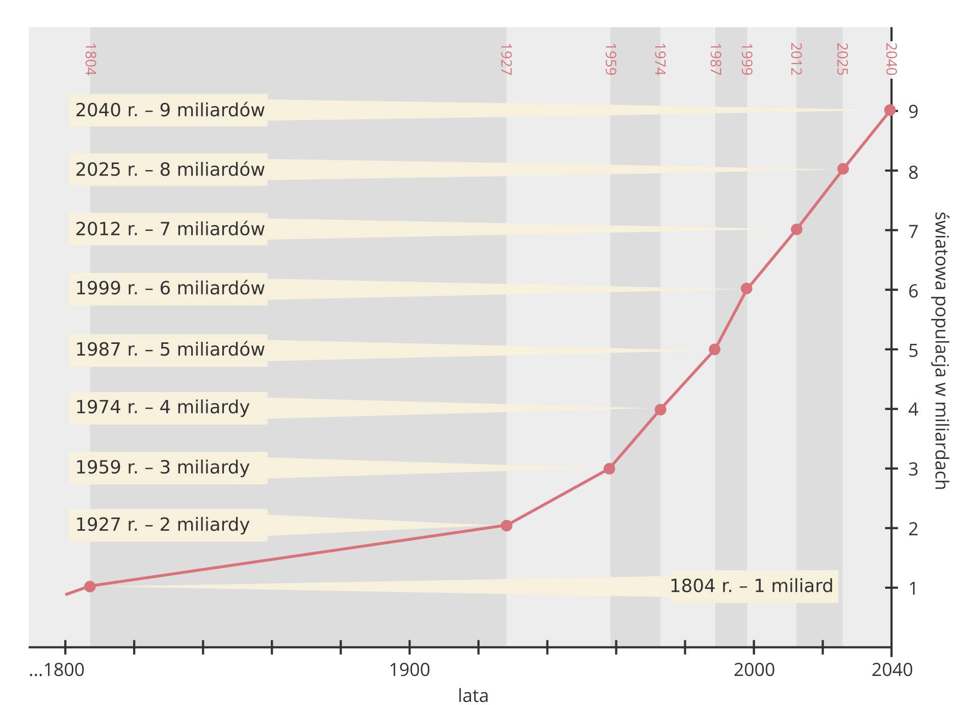 Na ilustracji wykres. Na osi pionowej liczba ludności świata wmiliardach od zera do dziewięciu. Na osi poziomej lata od tysiąc osiemset do dwa tysiące czterdzieści. Czerwona linia wykresu początkowo łagodnie, potem ostro unosi się do góry. Kropkami na wykresie oznaczono lata, wktórych liczba ludności miała dokładną liczbę jeden, dwa, trzy miliardy aż do dziewięciu.