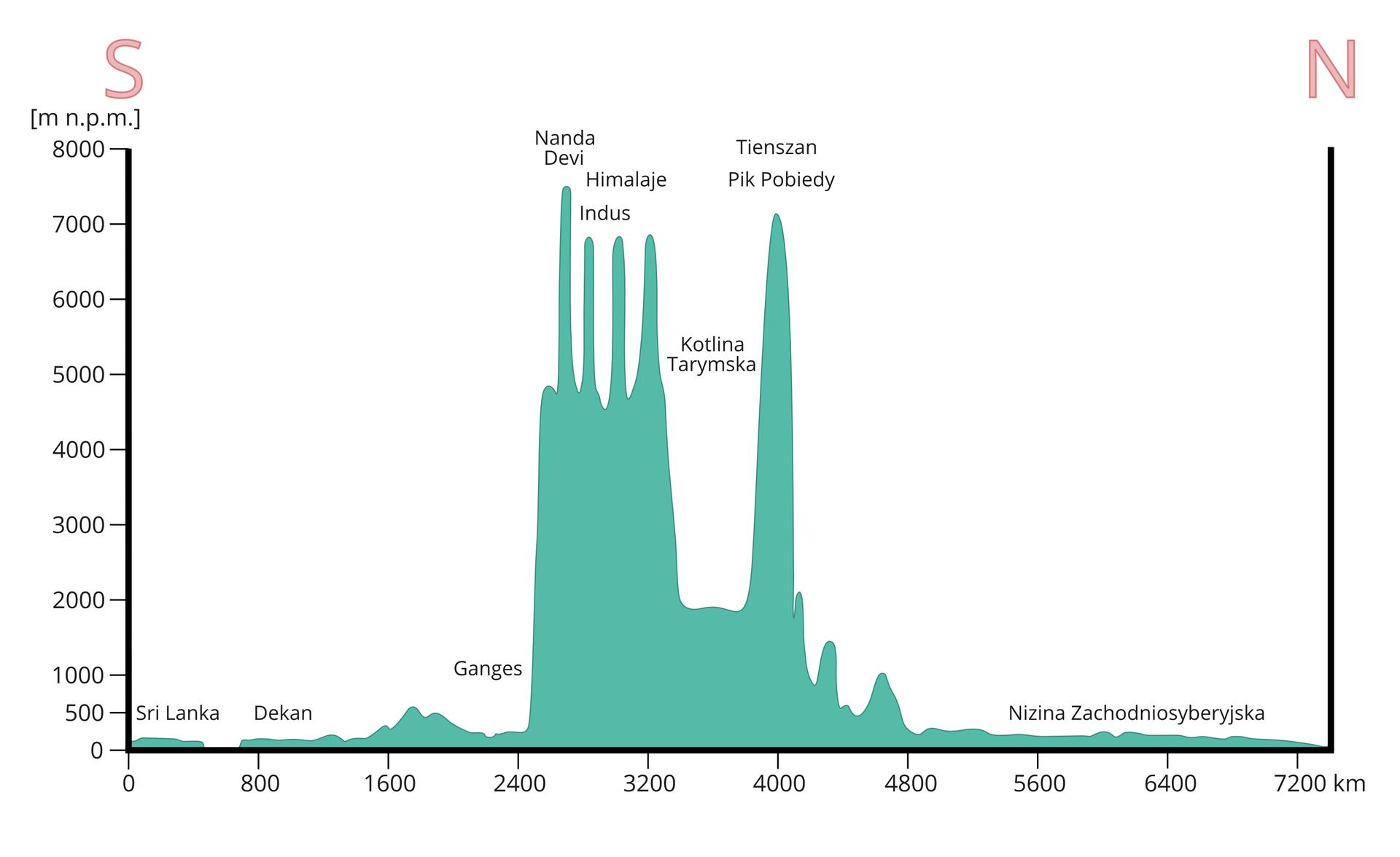 """Ilustracja przedstawia profil hipsometryczny Azji. Profil umieszczony na wykresie. Oś pionowa to skala wyrażona wmetrach. Podziałka co tysiąc metrów. Skala kończy się na ośmiu tysiącach metrów. Metry wskazują wysokość nad poziomem morza. Oś pozioma to skala liczbowa wkilometrach. Podziałka liczbowa co osiemset kilometrów. Skala kończy się na siedmiu tysiącach kilometrów idwustu metrach. Nad lewą pionową osią duża litera """"es"""". Nad prawą osią pionową duża litera """"en"""". Profil Azji wskazuje różnice wysokości. Wpunkcie przecięcia osi najniższy teren to Sri Lanka. Na prawo Dekan. Po tysiąc sześciuset kilometrach wysokość terenu wzrasta do pięciuset metrów nad poziomem morza. Następnie opada. Po dwóch tysiącach kilometrów wysokość gwałtownie wzrasta ponad siedem tysięcy metrów. Najwyższe miejsca to Nanda Devi, nieco niżej opisane Himalaje, wjednej zdolin Indus. Następnie wprawo, wykres opada do dwóch tysięcy metrów nad poziomem morza. To Kotlina Tarymska. Po około trzech tysiącach kilometrów iośmiuset metrach wysokość ponownie wzrasta ponad siedem tysięcy metrów. To góry Tienszan iich najwyższy szczyt Pik Pobiedy. Po czterech tysiącach kilometrów wysokość gwałtownie pionowo spada do tysiąca metrów. Wysokość stopniowo spada do kilkuset metrów. Teren nizinny to Nizina Zachodniosyberyjska."""