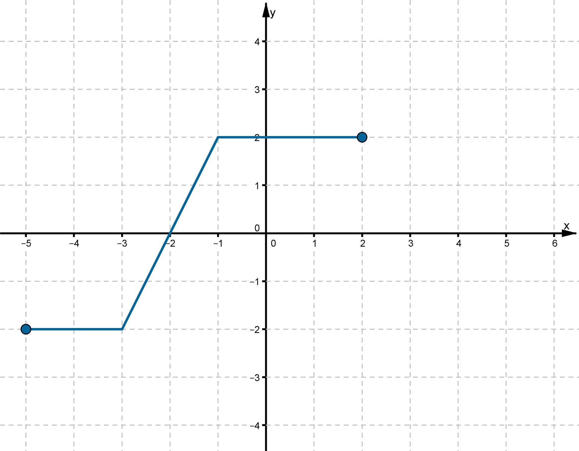 Wykres otrzymany wwyniku przesunięcia funkcji fo2 jednostki wlewo wzdłuż osi OX jest rozwiązaniem zadania podpunkt d. Do wykresu należą punkty owspółrzędnych (-5, -2), (-3, -2), (-2, 0), (-1, 2), (2, 2).