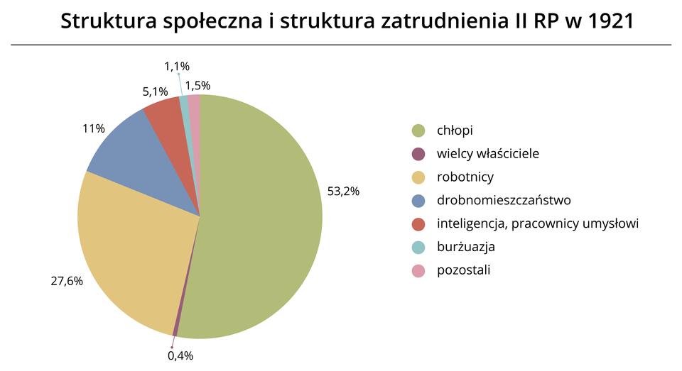 Struktura społeczna istruktura zatrudnienia II RP w1921 Źródło: Contentplus.pl sp. zo.o., licencja: CC BY 3.0.