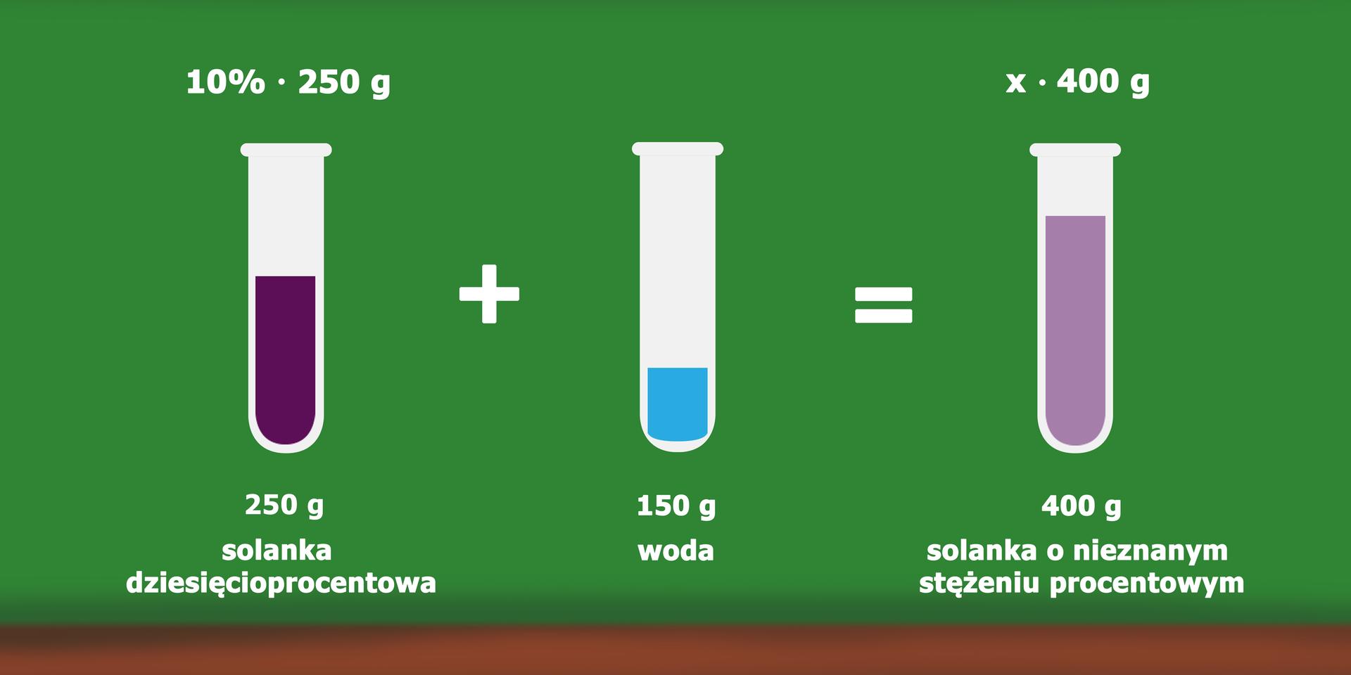 Rysunek trzech probówek. Pierwsza probówka zawiera 250 gramów solanki dziesięcioprocentowej (10% razy 250 g). Druga probówka zawiera 150 gramów wody. Zawartość tych probówek zmieszano wtrzeciej probówce. Otrzymano xrazy 400 gramów solanki onieznanym stężeniu.