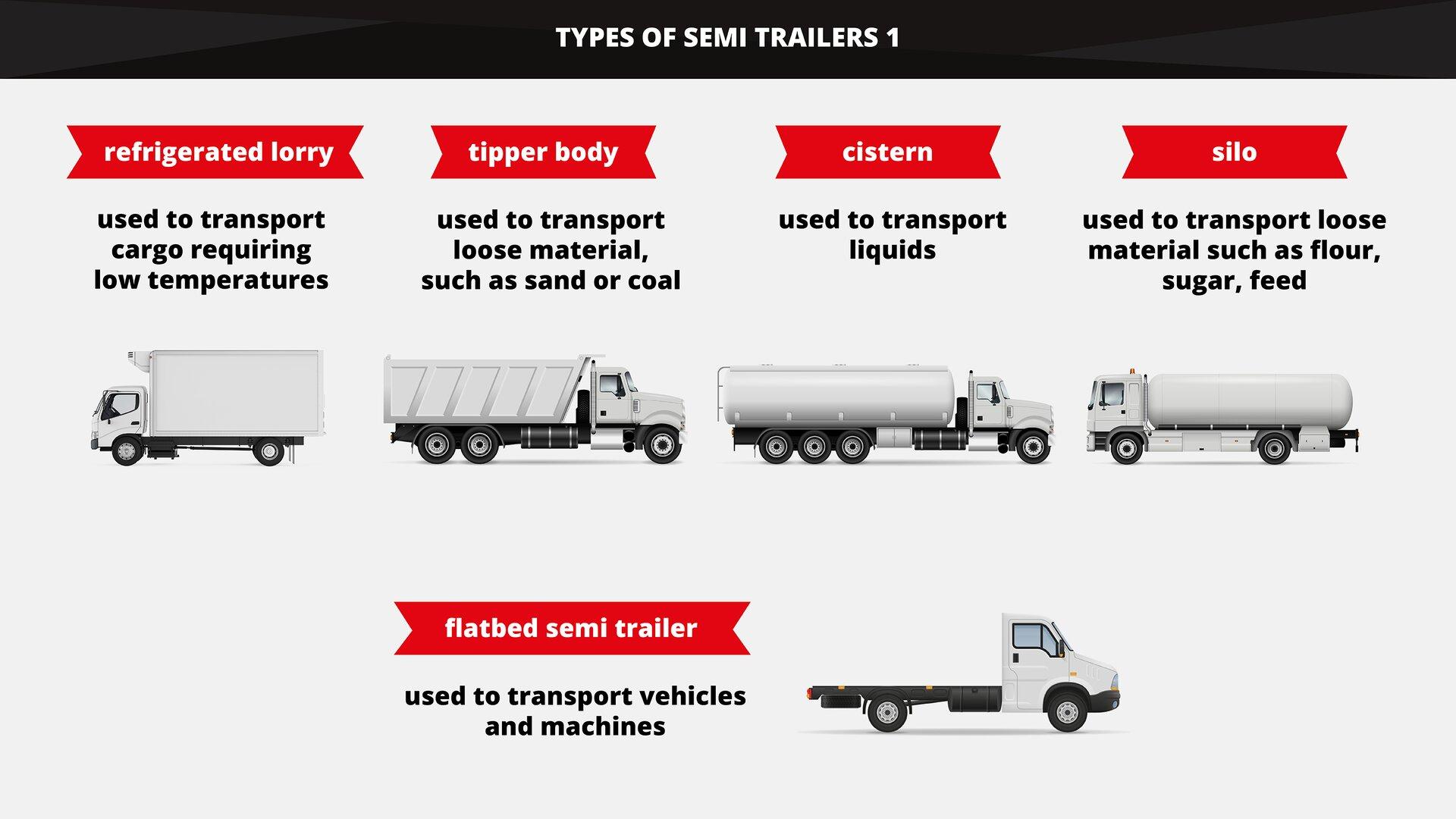 The graphics shows different types of semi trailer with accordance to the type of carried cargo. Grafika przedstawia różne rodzaje naczep ze względu na rodzaj przewożonego ładunku.