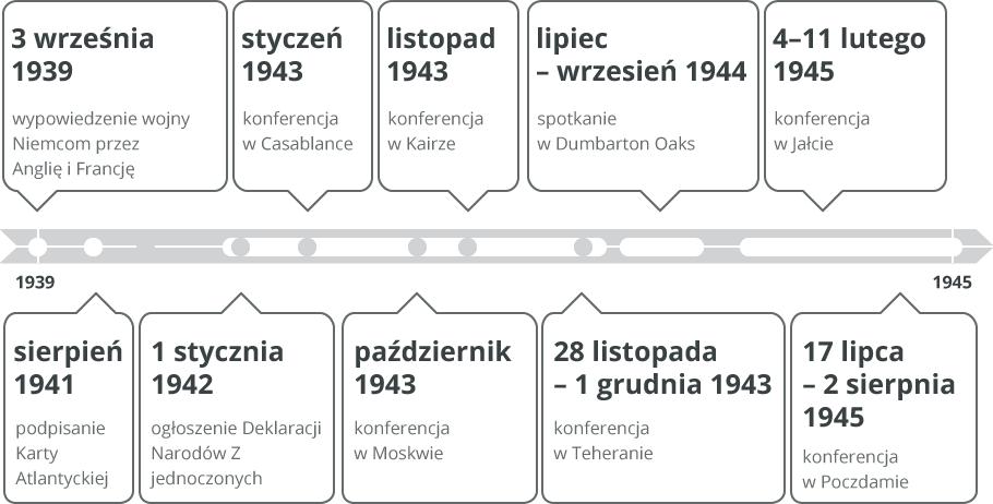 oś czasu Źródło: Contentplus.pl sp. zo.o., licencja: CC BY-SA 3.0.