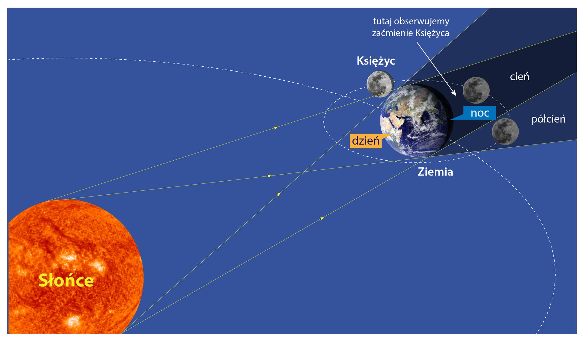 Ilustracja prezentuje mechanizm powstawania zaćmienia Księżyca. Wlewym dolnym rogu ilustracji znajduje się Słońce naprzeciwko niego, blisko prawego górnego rogu ilustracji, znajduje Ziemia, aza nią Księżyc. Przerywanymi białymi liniami zaznaczono orbitę księżyca wokół Ziemi oraz orbitę Ziemi wokół Słońca. Promienie świetlne wysyłane przez Słońce oświetlają część Ziemi zwróconą do niego. Wefekcie wtej części Ziemi jest wdzień, apo przeciwnej stronie noc. Ziemia rzuca cień na Księżyc, wefekcie obserwujemy zaćmienie księżyca.