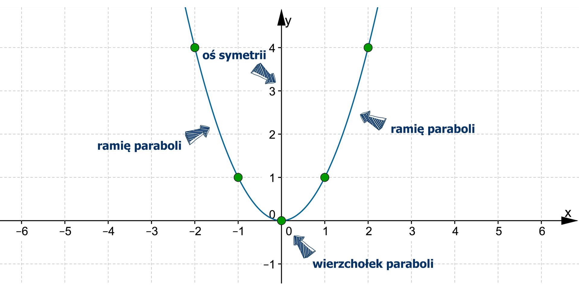 Wykres krzywej y= xdo potęgi drugiej, zwanej parabolą, leżącej wpierwszej idrugiej ćwiartce układu współrzędnych. Oznaczone są ramiona, wierzchołek ioś symetrii paraboli. Ramiona paraboli są symetryczne względem osi OY.