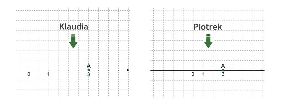 Rysunki osi liczbowych Klaudii iPiotrka zzaznaczonymi punktami 0, 1, 3 oraz punktem A.