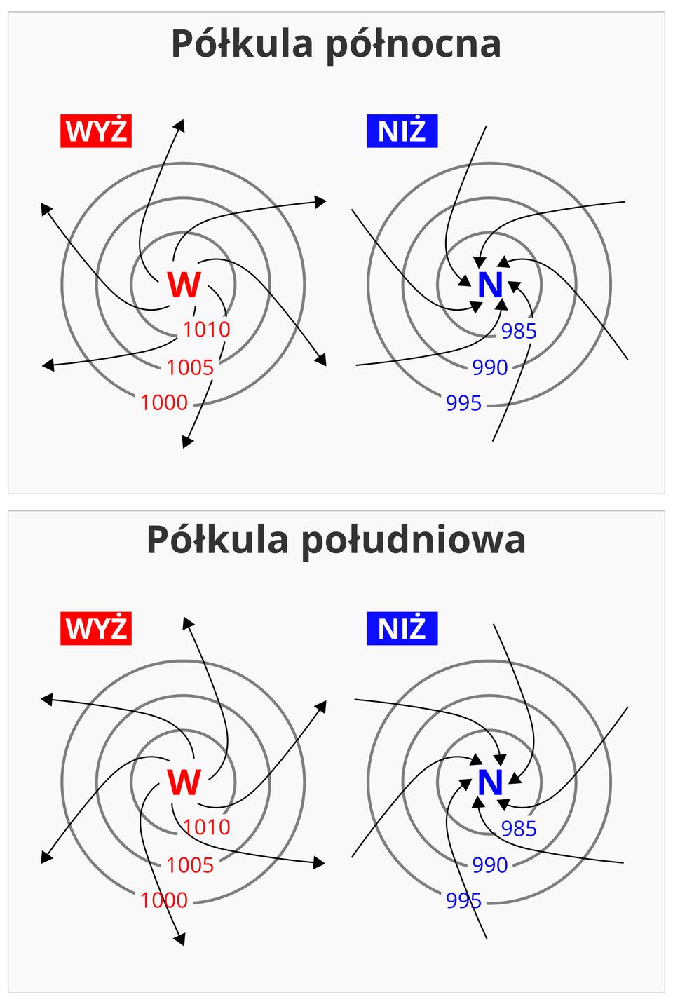 Ilustracja pierwsza – półkula północna. Zlewej strony wyż. Literą wu zaznaczony ośrodek wyżowy. Otoczono go trzema okręgami przedstawiającymi izobary owartościach malejących od tysiąc dziesięć wcentrum do tysiąc przy zewnętrznym okręgu. Kierunek wiatru zaznaczony czarnymi strzałkami przebiegającymi od środka wyżu na zewnątrz. Strzałki skręcają wkierunku zgodnym zruchem wskazówek zegara. Zprawej strony niż. Literą en zaznaczony ośrodek niżowy. Otoczono go trzema okręgami przedstawiającymi izobary owartościach rosnących od dziewięćset osiemdziesiąt pięć wcentrum do dziewięćset dziewięćdziesiąt pięć przy zewnętrznym okręgu. Kierunek wiatru zaznaczony czarnymi strzałkami przebiegającymi od zewnątrz wkierunku środka niżu. Strzałki skręcają wkierunku przeciwnym do ruchu wskazówek zegara. Ilustracja druga – półkula południowa. Zlewej strony wyż. Literą wu zaznaczony ośrodek wyżowy. Otoczono go trzema okręgami przedstawiającymi izobary owartościach malejących od tysiąc dziesięć wcentrum do tysiąc przy zewnętrznym okręgu. Kierunek wiatru zaznaczony czarnymi strzałkami przebiegającymi od środka wyżu na zewnątrz. Strzałki skręcają wkierunku przeciwnym do ruchu wskazówek zegara. Zprawej strony niż. Literą en zaznaczony ośrodek niżowy. Otoczono go trzema okręgami przedstawiającymi izobary owartościach rosnących od dziewięćset osiemdziesiąt pięć wcentrum do dziewięćset dziewięćdziesiąt pięć przy zewnętrznym okręgu . Kierunek wiatru zaznaczony czarnymi strzałkami przebiegającymi od zewnątrz wkierunku środka niżu. Strzałki skręcają wkierunku zgodnym zruchem wskazówek zegara.