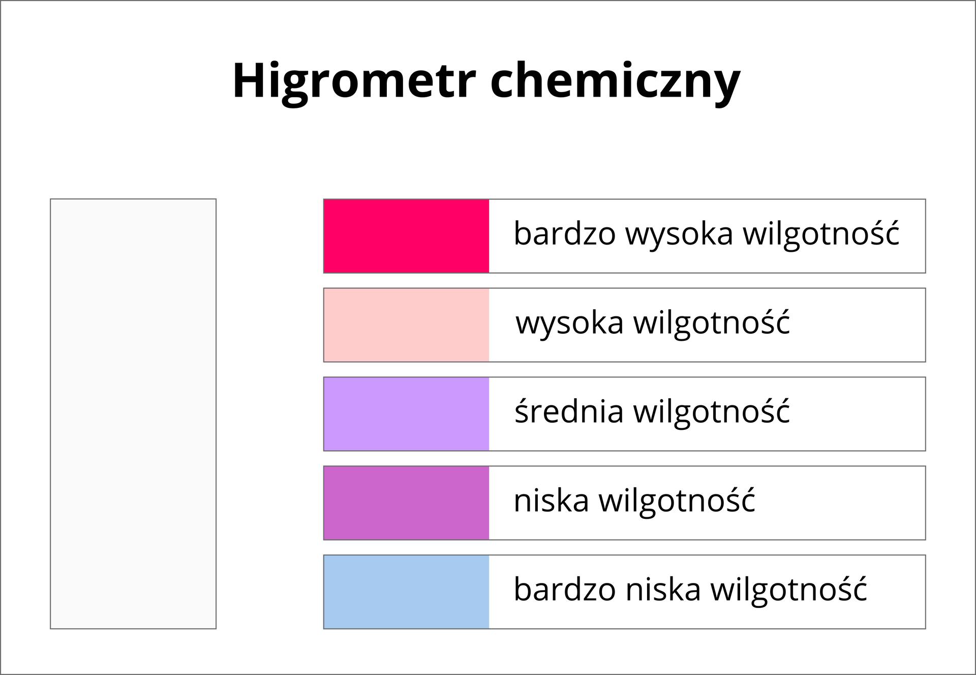 Higrometr chemiczny