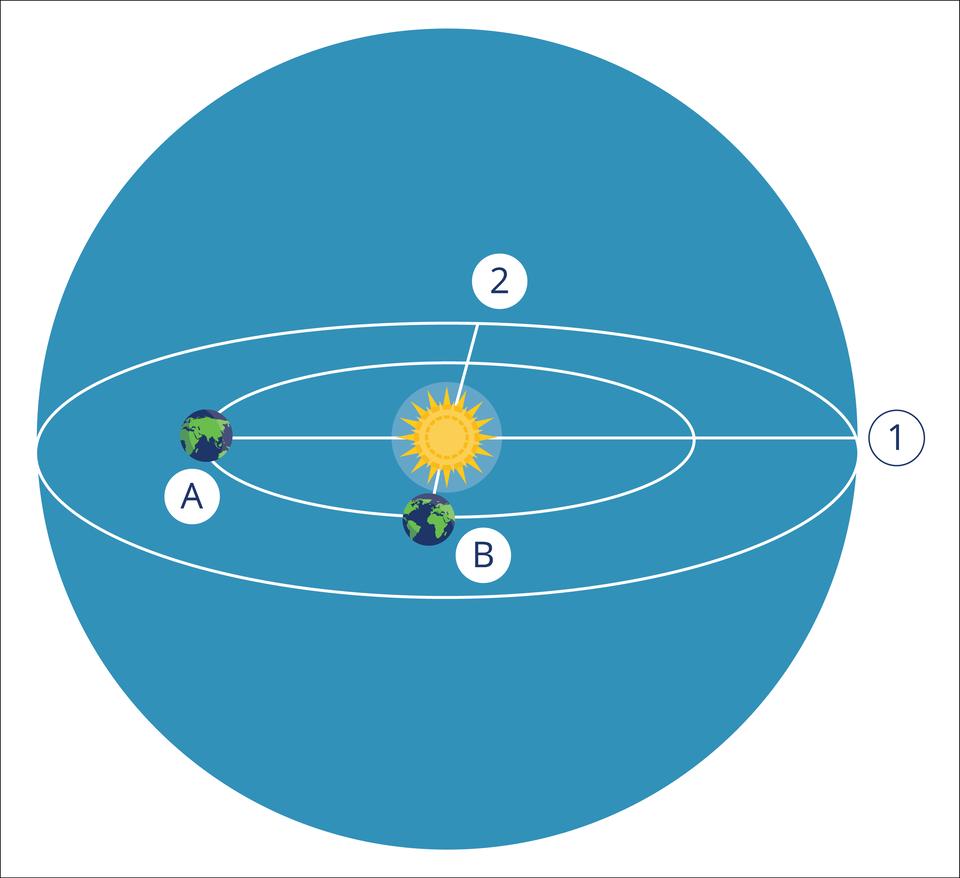 Słońce wśrodku sfery niebieskiej ikrążąca wokół niego Ziemia