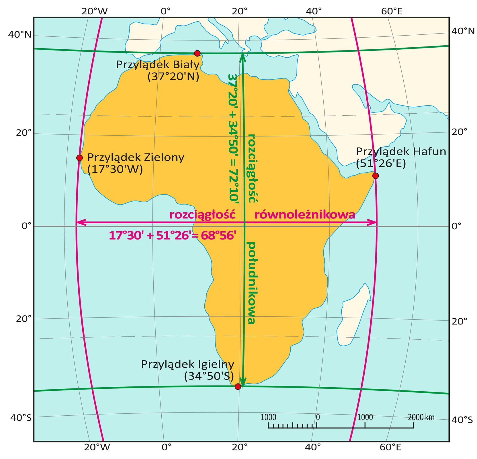 Ilustracja przedstawia mapę Afryki. Poziome linie równoleżników leżą na krańcach Afryki iprzechodzą przez jej najdalej wysunięte punkty. Na północy to Przylądek Biały, na południu – Przylądek Igielny. Pionowa zielona linia zakończona strzałkami, biegnąca od jednego skrajnego równoleżnika do drugiego wskazuje rozciągłość pomiędzy tymi równoleżnikami. To rozciągłość południkowa. Dodatkowo znajduje się opis informujący otym, co składa się na rozciągłość południkową Afryki. Napis brzmi: trzydzieści siedem stopni idwadzieścia minut plus trzydzieści cztery stopnie ipięćdziesiąt minut równa się siedemdziesiąt dwa stopnie idziesięć minut. Południk po lewej stronie przechodzi przez Przylądek Zielony. To najdalej wysunięty punkt Afryki na zachodzie. Południk po prawej stronie przechodzi przez Przylądek Hafun. To najdalej wysunięty punkt na wschodzie Afryki. Pozioma czerwona linia zakończona strzałkami, biegnąca pomiędzy skrajnymi południkami wskazuje rozciągłość pomiędzy tymi południkami. To rozciągłość równoleżnikowa. Dodatkowo znajduje się opis informujący otym, co składa się na rozciągłość równoleżnikową Afryki. Napis brzmi: siedemnaście stopni itrzydzieści minut plus pięćdziesiąt jeden stopni idwadzieścia sześć minut równa się sześćdziesiąt osiem stopni ipięćdziesiąt sześć minut.
