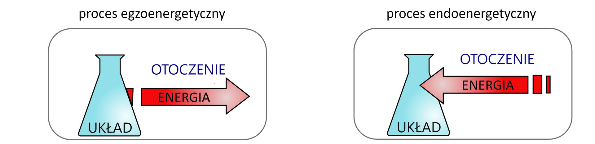 Dwie ilustracje obok siebie. Na pierwszej znich kolba stożkowa znapisem UKŁAD, od kolby strzałka na zewnątrz znapisem energia. Nad strzałką napis otoczenie. Na drugiej ilustracji strzałka zenergią skierowana jest odwrotnie, czyli wstronę naczynia laboratoryjnego.