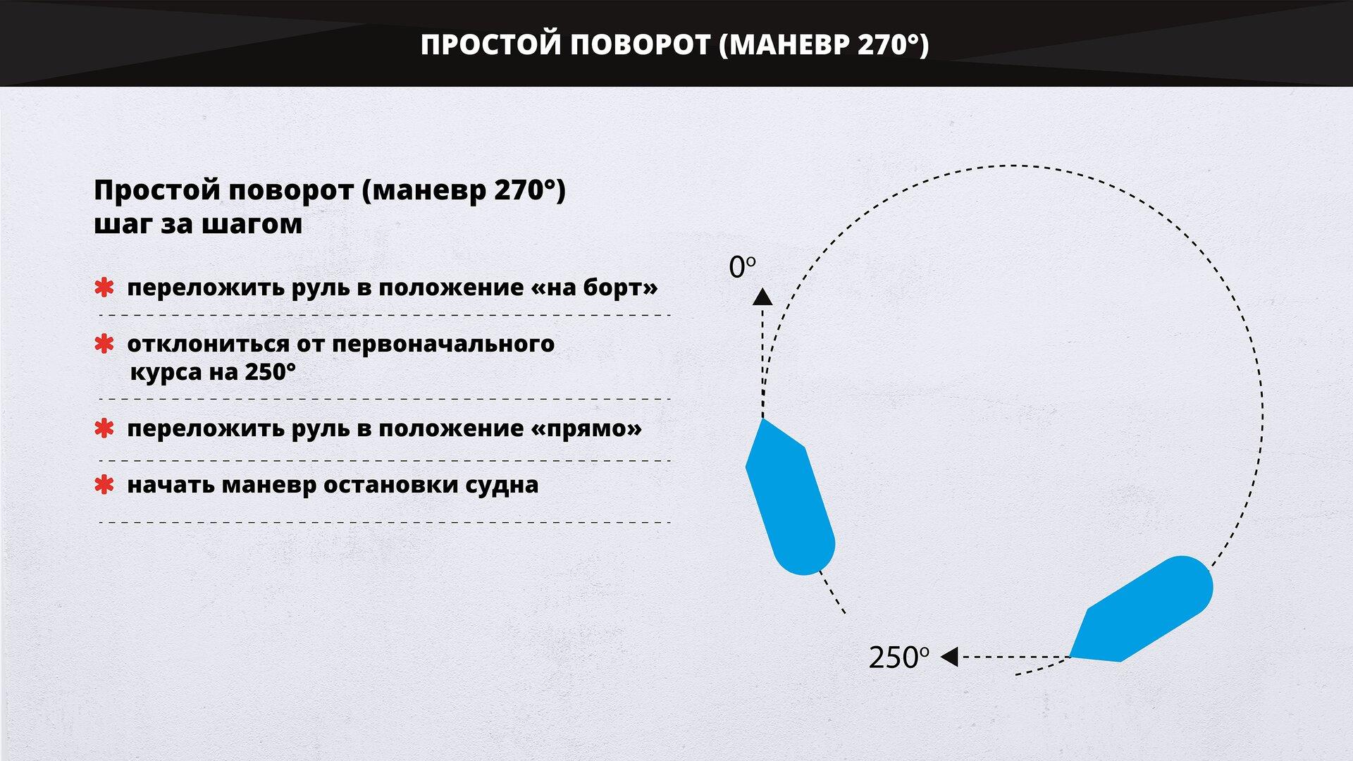 Изображение схематически показывает простой поворот (маневр 270°). Grafika wschematyczny sposób pokazuje zwrot o270°.