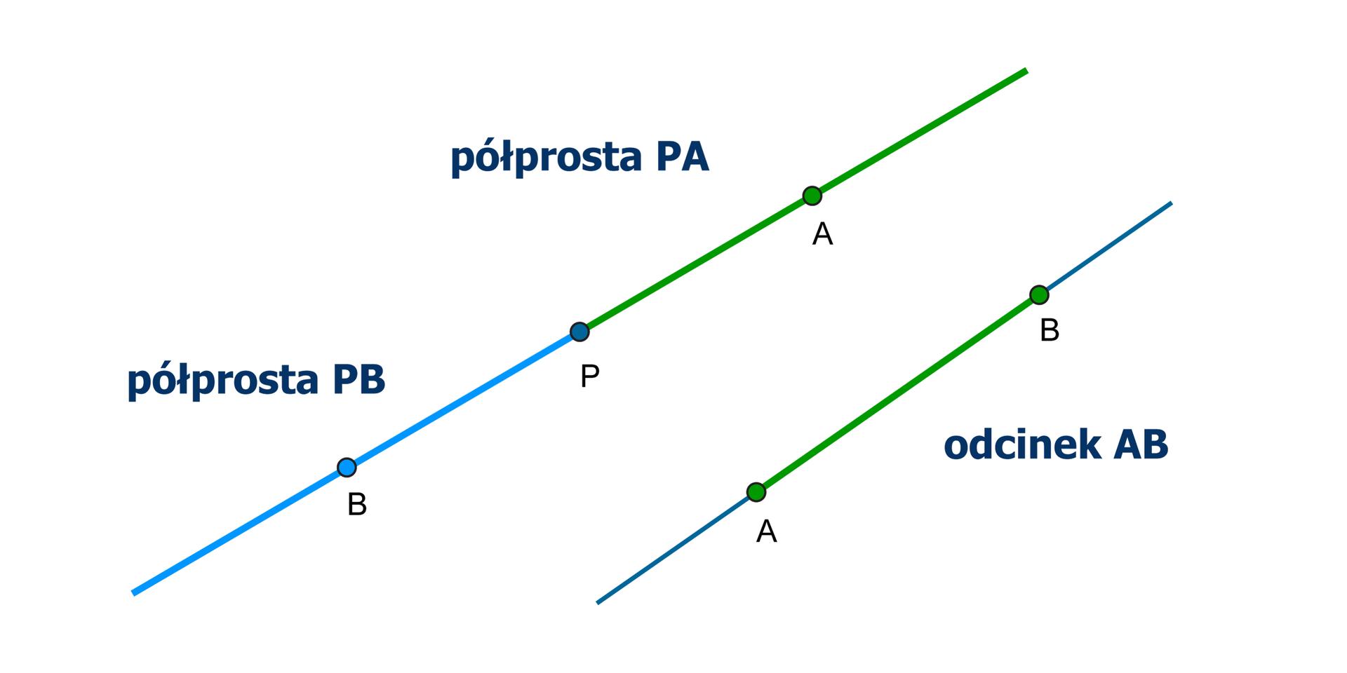 Rysunek dwóch prostych. Na pierwszej prostej leżą dwie półproste PA iPB. Na drugiej prostej leży odcinek AB.