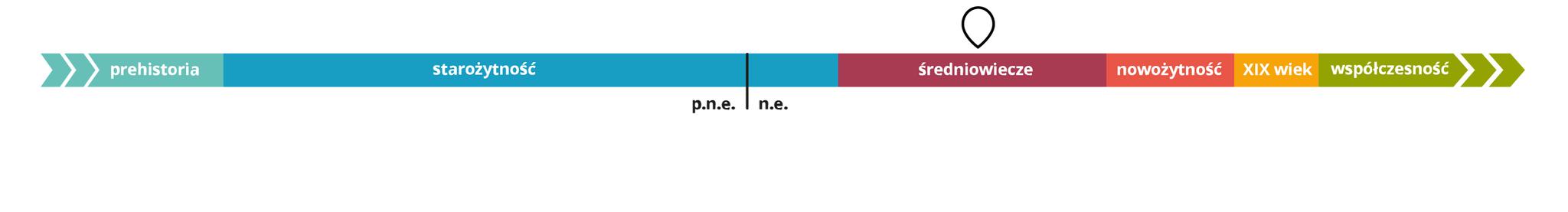 Oś czasu Źródło: Contentplus.pl sp. zo.o..