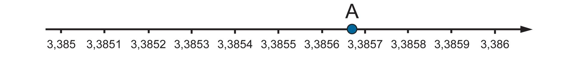 """""""Rysunek osi liczbowej zzaznaczonymi punktami 3,385"""