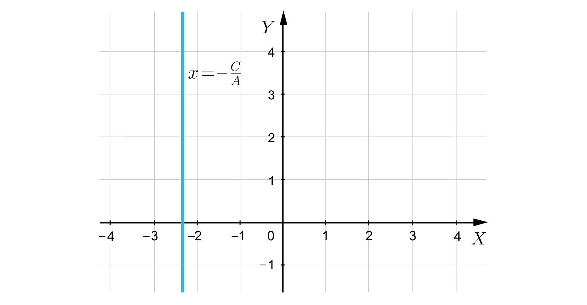 Ilustracja przedstawia układ współrzędnych iks igrek. Wpunkcie iks równe minus dwa ijedna trzecia biegnie prosta równoległa do osi igrek. Jest ona opisana jako iks równa się minus ce przez a.
