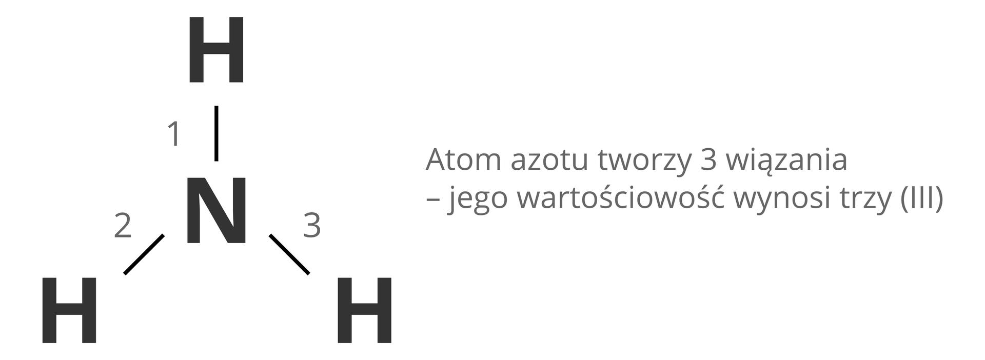 Ilustracja przedstawia schemat określania wartościowości atomu na przykładzie azotu wcząsteczce amoniaku. Po lewej stronie obrazka znajduje się strukturalny wzór amoniaku zatomem azotu wśrodku ipołączonymi znim trzema atomami wodoru. Wiązania wodoru zazotem są kolejno ponumerowane. Po prawej stronie znajduje się tekst podsumowujący: Atom azotu tworzy 3 wiązania, więc jego wartościowość wynosi trzy. Sama wartościowość pod koniec tego zdania zapisana jest wnawiasie liczbą rzymską.