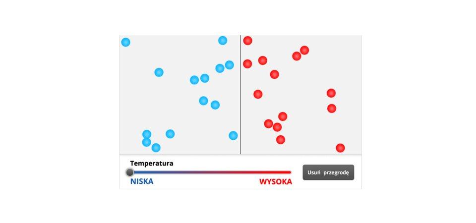 """Aplikacja przedstawia schemat dyfuzji wcieczach lub gazach. Tło białe. Przez środek poprowadzono czarną, pionową linię. Linia oddziela cząsteczki dwóch różnych substancji. Cząsteczki mają postać małych kółek. Po lewej stronie znajduje się kilkanaście niebieskich kółek. Po prawej stronie znajduje się kilkanaście czerwonych kółek. Na dole znajduje się poziomy suwak. Podpisany jako """"TEMPERATURA"""". Na suwaku umieszczono wskaźnik. Wskaźnik ma postać szarego koła. Pod suwakiem, skrajnie po lewej stronie jest napis """"NISKA"""". Skrajnie po prawej napis """"WYSOKA"""". Za pomocą kursora myszy można przesuwać wskaźnik na suwaku. Gdy wskaźnik znajduje się skrajnie po lewej stronie, cząsteczki poruszają się powoli. Ruch cząsteczek jest chaotyczny iprzypadkowy. Uderzają osiebie iokrawędzie ścian. Podczas przesuwania suwaka wprawą stronę, ruch cząsteczek staje się coraz szybszy. Obok suwaka znajduje się niebieski przycisk. Na przycisku znajduje się biały napis """"Usuń przegrodę"""". Po kliknięciu na przycisk, znika czarna linia rozdzielająca niebieskie iczerwone kółka. Kółka zaczynają się ze sobą mieszać. Powoli, jeśli wskaźnik suwaka przesunięty jest wlewo. Szybko, gdy wskaźnik znajduje się po prawej stronie."""