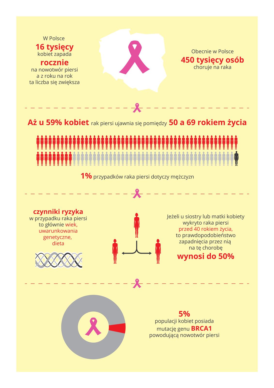 Ilustracja przedstawia na blado różowym tle informacje graficzne itekstowe onowotworze piersi ukobiet wPolsce. Użyto symbolu różowej wstążki, oznaczającej raka piersi. Od góry opisano: ilość zachorowań, procentową zapadalność na tę chorobę, czynniki ryzyka ina końcu szary wykres pierścieniowy, obrazujący procent populacji kobiet zmutacją genu BRCA 1, powodującą raka piersi. WPolsce 16000 kobiet rocznie zapada na nowotwór piersi.Obecnie choruje 450 000 kobietRak piersi ujawnia się u59% kobiet między 50 a69 rokiem życiaNa raka piersi choruje 1% mężczyznRyzyko zachorowania wynosi 50%, jeżeli siostra lub matka kobiety zachorowały przed 40 rokiem życia.