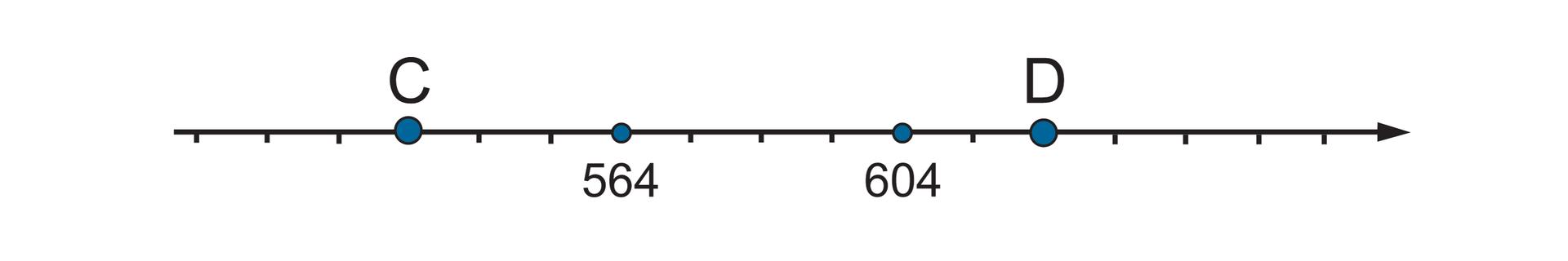 """""""Rysunek osi liczbowej zzaznaczonymi liczbami 564, 604 oraz punktami CiD. Odcinek jednostkowy równy 10. Szukane punkty: punkt Cwyznacza trzy części przed punktem 564"""