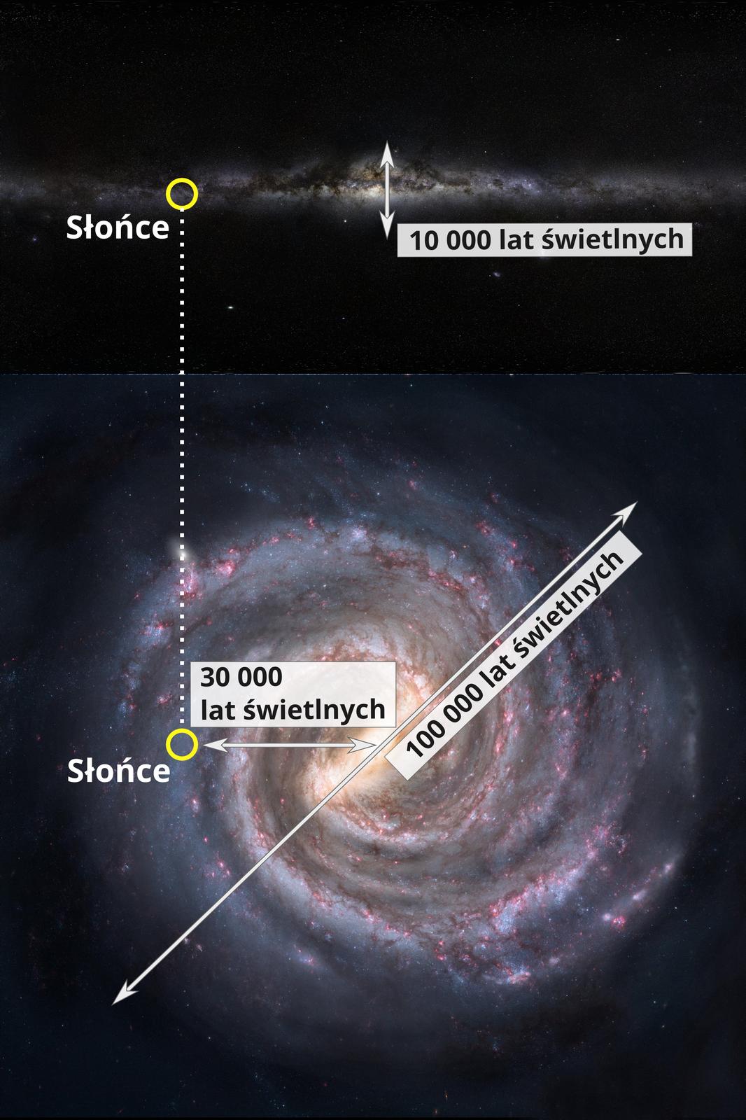 Ilustracja przedstawia Drogę Mleczną. Górna część ilustracji to poziomo przedstawiona smuga świetlna. Jest to widziana zboku Droga Mleczna. Wnajjaśniejszym punkcie zdjęcia widnieje biała pionowa strzałka zgrotami na obu końcach. Strzałka wskazuje grubość galaktyki. Poniżej opis: dziesięć tysięcy lat świetlnych. Na lewo od strzałki zaznaczone jest Słońce. Poniżej opisanego fragmentu ilustracji znajduje się zdjęcie Drogi Mlecznej widzianej zgóry. Świetliste smugi układają się spiralnie. To miliardy gwiazd. Centrum spiralnie układających się smug jest najjaśniejsze. Biała ukośna strzałka zgrotami na obu końcach wskazuje średnicę galaktyki Drogi Mlecznej, czyli sto tysięcy lat świetlnych. Druga strzałka jest krótka ipozioma. Jej groty wskazują odległość Słońca od centrum galaktyki. Powyżej podana jest odległość, czyli trzydzieści tysięcy lat świetlnych.