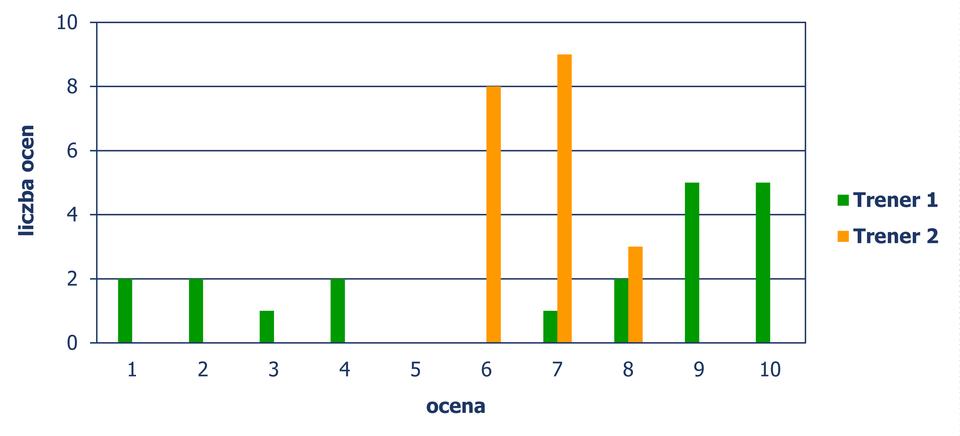 Diagram słupkowy pionowy, zktórego odczytujemy liczbę ocen, wystawionych przez uczestników szkolenia dwóm trenerom, wzależności od oceny jaką otrzymali. Trener 1 Ocena 1 – wystawione 2 oceny, ocena 2 – wystawione 2 oceny, ocena 3 – wystawiona 1 ocena, ocena 4 – wystawione 2 oceny, ocena 7 – wystawiona 1 ocena, ocena 8 – wystawione 2 oceny, ocena 9 – wystawione 5 ocen, ocena 10 - wystawione 5 ocen. Trener 2 Ocena 6 - wystawione 8 ocen, ocena 7 – wystawione 9 ocen, ocena 8 – wystawione 3 oceny.