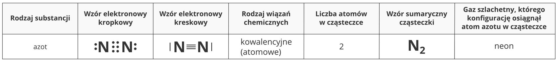 Ilustracja przedstawia tabelę zestawiającą ze sobą cechy isposoby zapisu dwuatomowej cząsteczki azotu. Licząc od lewej strony kolejno wyszczególniane wtabeli elementy to wzór elektronowy kropkowy cząsteczki, wzór elektronowy kreskowy, rodzaj wiązań chemicznych - wtym przypadku kowalencyjne, atomowy, liczba atomów wcząsteczce, wtym przypadku dwa, wzór sumaryczny cząsteczki N2 oraz nazwę gazu szlachetnego, którego konfigurację atom azotu osiąga wtej cząsteczce. Jest nim neon.