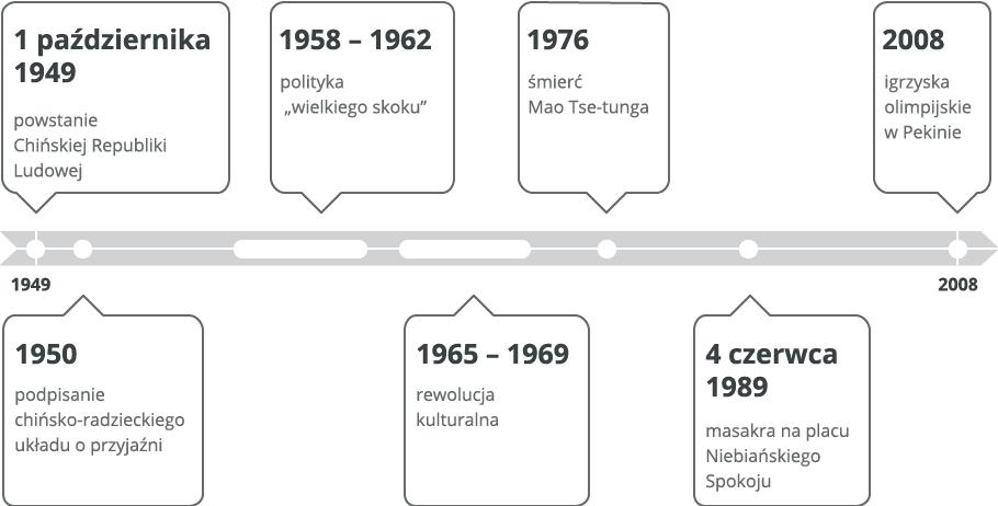 Chiny po II wojnie światowej Źródło: Contentplus.pl sp. zo.o., licencja: CC BY 3.0.