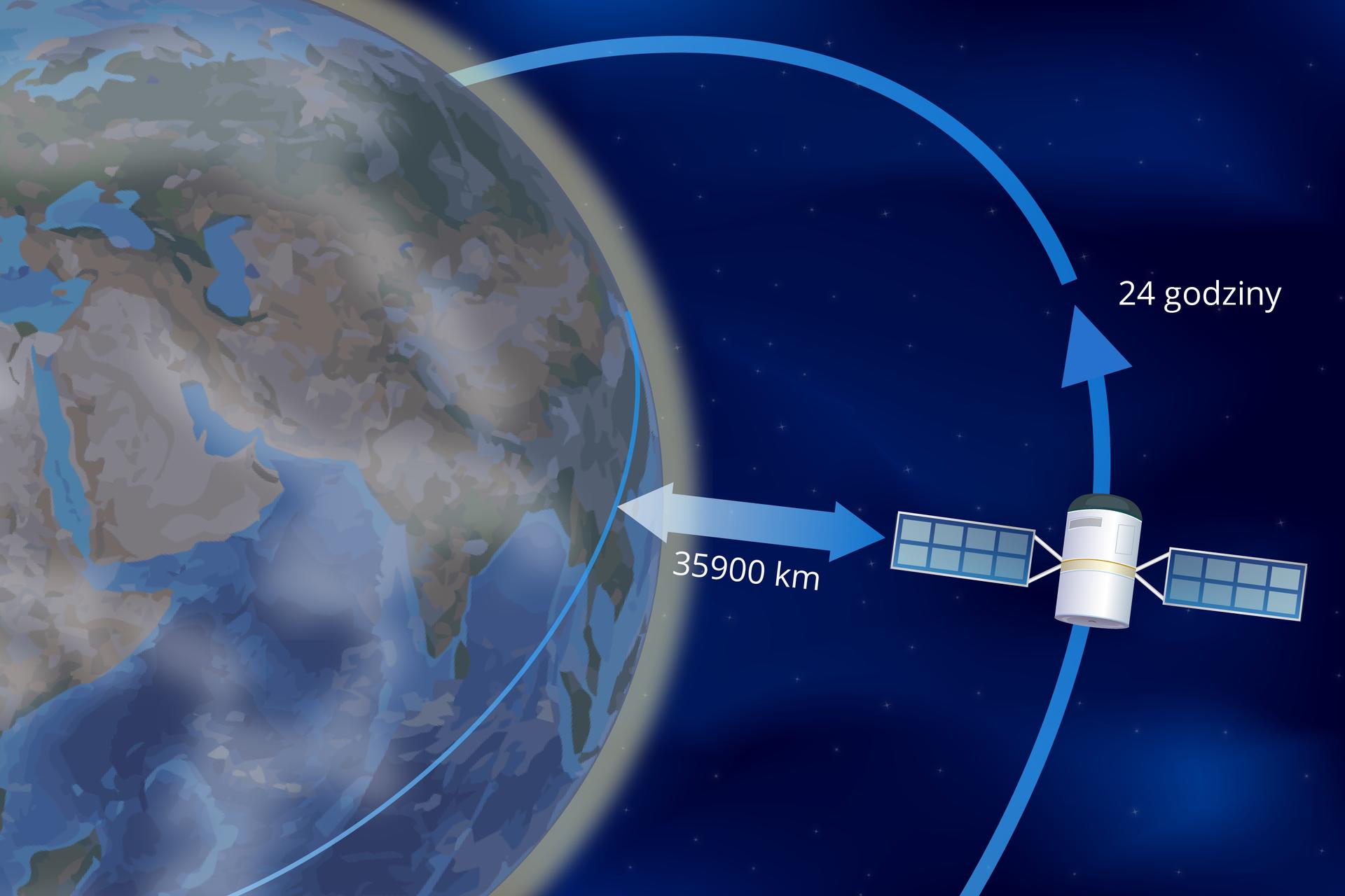 Grafika symbolizująca satelitę geostacjonarnego