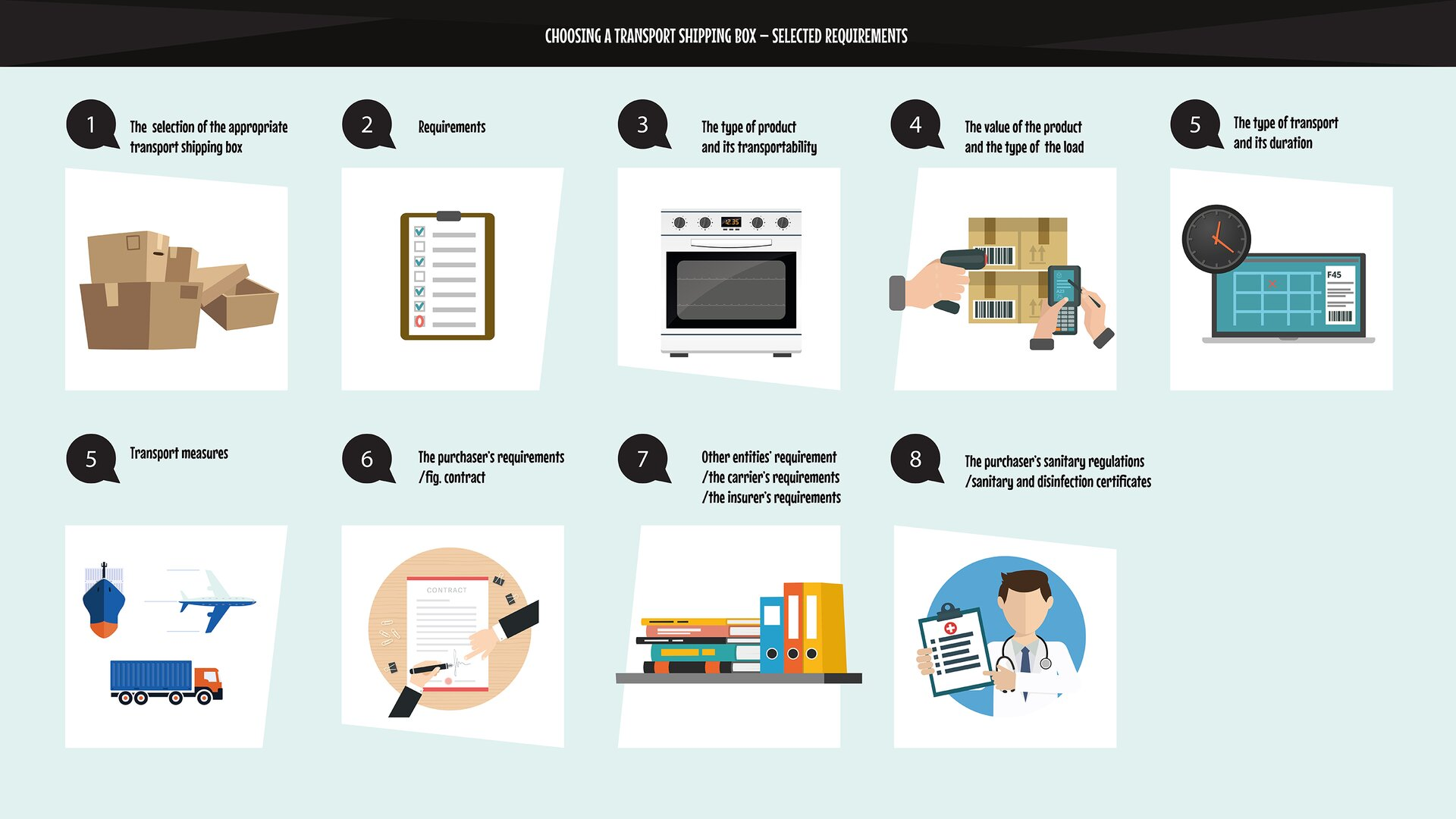 The graphics schematically show selected requirements concerning the selection of atransport shipping box.Grafika wsposób schematyczny przedstawia wybrane wymogi dotyczące doboru opakowania transportowego.