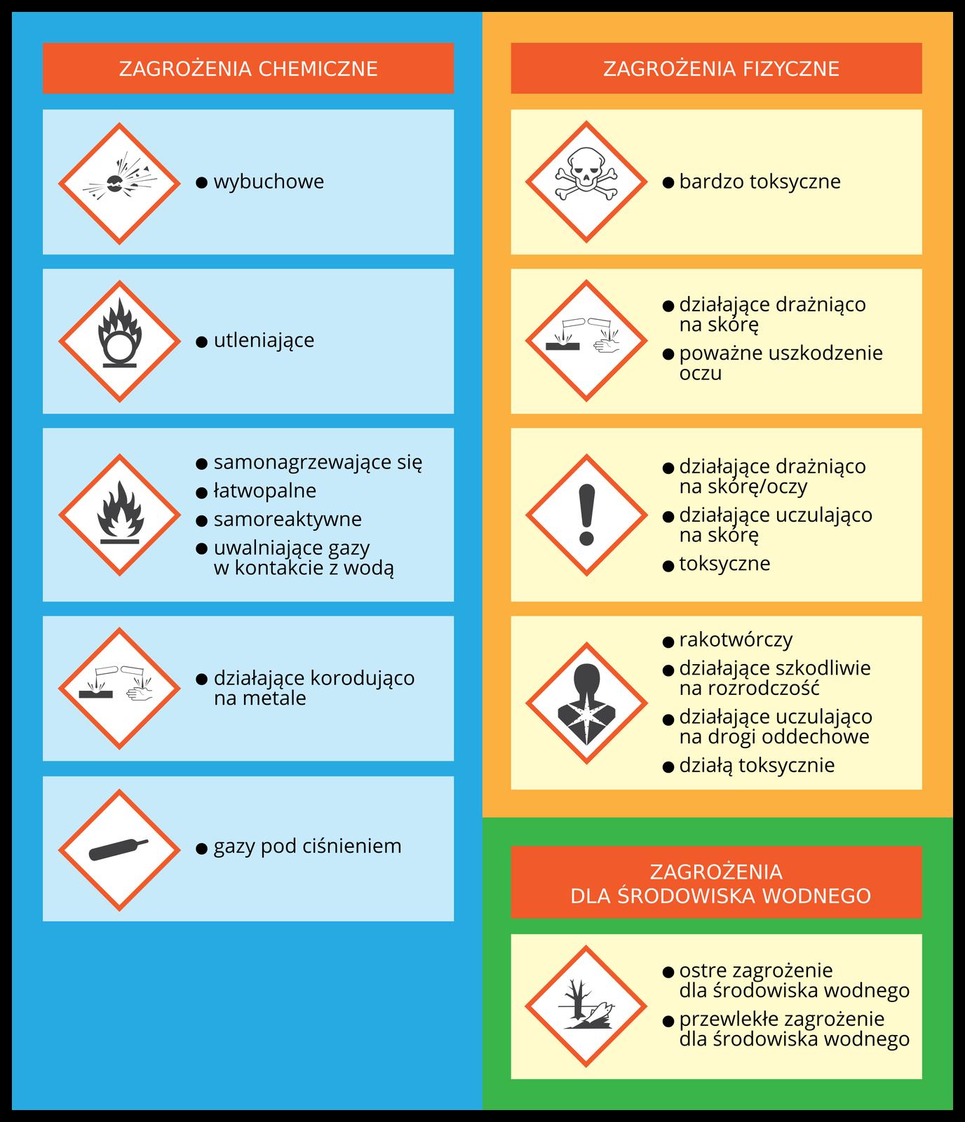 Ilustracja przedstawia listę zagrożeń fizycznych, zagrożeń dla zdrowia oraz zagrożeń dla środowiska naturalnego wraz zodpowiadającymi im piktogramami ostrzegawczymi. Po lewej stronie listy na niebieskim tle umieszczonych zostało pięć piktogramów zzagrożeniami fizycznymi, wnastępującej kolejności licząc od góry: substancje wybuchowe, substancje utleniające, substancje samonagrzewające się, łatwopalne, samoreaktywne iuwalniające gazy wkontakcie zwodą, substancje działające korodująco na metale oraz gazy pod ciśnieniem. Po prawej stronie listy na pomarańczowym tle umieszczone zostały cztery piktogramy zzagrożeniami dla zdrowia wnastępującej kolejności licząc od góry: substancje bardzo toksyczne, substancje działająco drażniące na skórę ipowodujące poważne uszkodzenia oczu, substancje działające drażniąco na skórę ioczy, działające uczulająco na skórę itoksyczne oraz substancje rakotwórcze, działające szkodliwie na płodność, uczulające drogi oddechowe itoksyczne. Udołu listy na niebieskim tle umieszczony został piktogram informujący oostrym lub przewlekłym zagrożeniu dla środowiska wodnego.