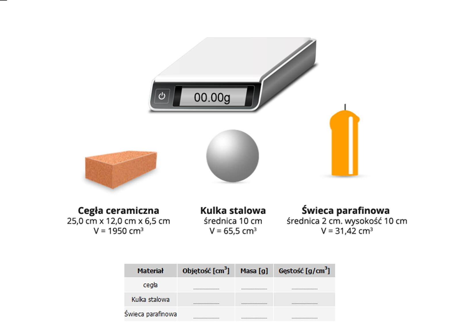 """Symulacja umożliwia dokonanie pomiaru gęstości ciał oregularnych kształtach. Aplikacja wyświetla wagę zcyfrowym wskaźnikiem masy ciała. Masa mierzona jest wgramach zdokładnością do dwóch miejsc po przecinku. Na dole znajdują się trzy przedmioty: cegła ceramiczna, kulka stalowa oraz świeca parafinowa. Każdy zprzedmiotów ma podane wymiary oraz objętość. Objętość cegły to 1950 centymetrów sześciennych. Objętość kulki to 65,5 centymetrów sześciennych. Objętość świecy to to 31,42 centymetrów sześciennych. Za pomocą kursora myszy można każdy ztych przedmiotów """"położyć"""" na wadze, by odczytać jego masę. Masa cegły wynosi 3200,00 gramów. Masa kulki wynosi 514,15 gramów. Masa świecy wynosi 29,00 gramów."""