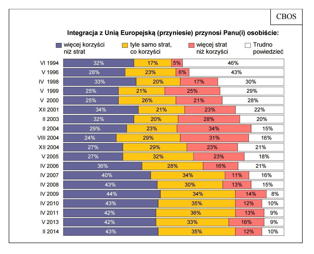 Wyniki ankiety dot. badania osobistychkorzyści respondentów zintegracji Polski zUnią Europejską