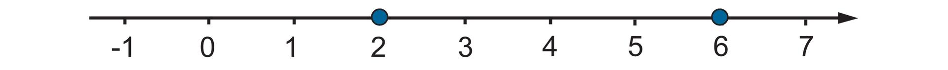 Rysunek osi liczbowej zzaznaczonymi punktami od -1 do 7. Wyróżnione liczby 2 i6.