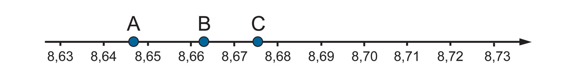 """""""Rysunek osi liczbowej zzaznaczonymi punktami 8,63"""
