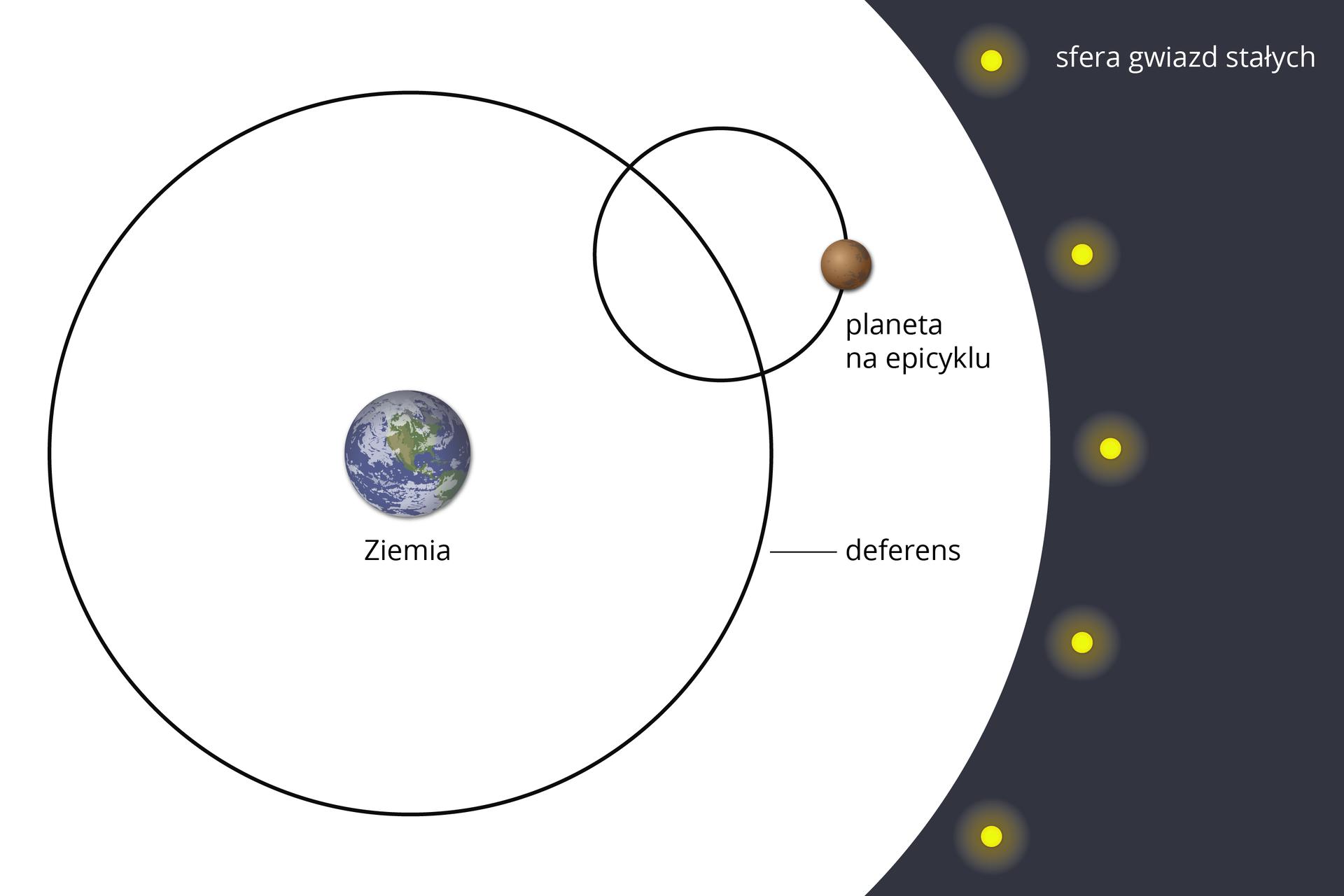"""Ilustracja przedstawia epicykle ideferensy. Tło białe. Po środku ilustracja Ziemi. Prawa część ilustracji ciemnoszara. Na tej części widnieje 5 żółtych punktów. Ciemnoszara część podpisana: """"strefa gwiazd stałych"""". Ziemia znajduje się wśrodku dużego okręgu. Brzegi czarne. Koło podpisane: """"deferensy"""". Na duży okrąg, wjego prawej górnej części, nachodzi drugi, mniejszy okrąg. Brzegi również czarne. Okręgi przecinają się wdwóch miejscach. Na mniejszym okręgu narysowano jasnobrązowe, małe koło (kilkukrotnie mniejsze od Ziemi). Koło podpisane: """"planeta na epicyklu""""."""