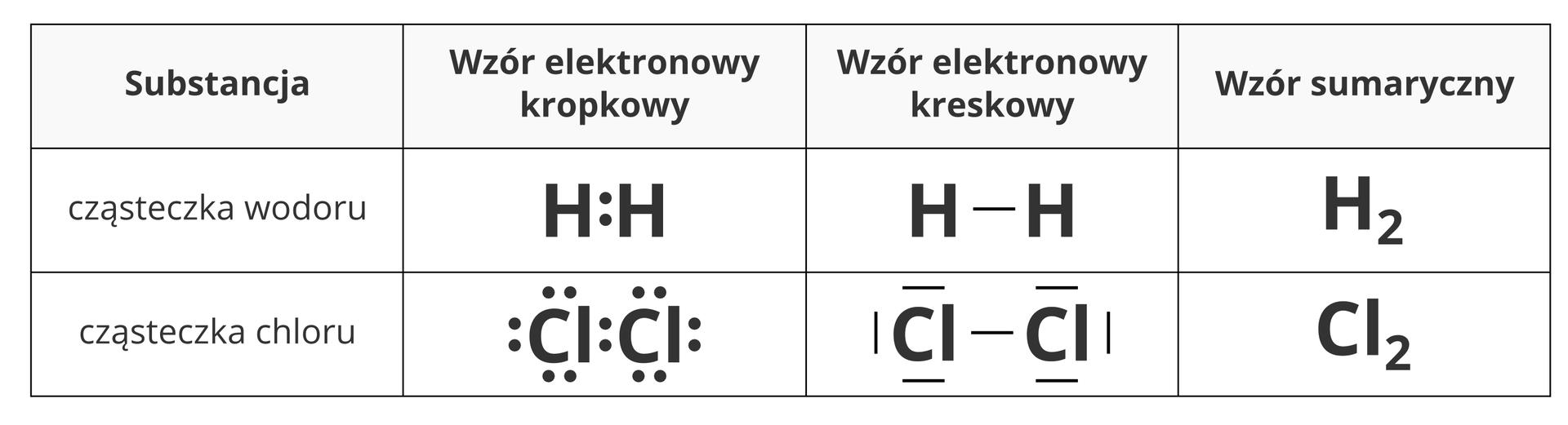 Tabela porównująca ze sobą różne sposoby zapisu cząsteczek wodoru ichloru. Wpierwszym wierszu tabeli, licząc od góry, znajduje się opis poszczególnych kolumn. Od lewej są to: substancja, wzór elektronowy kropkowy, wzór elektronowy kreskowy isumaryczny. Drugi wiersz tabeli zajmuje opis wodoru, której wzór sumaryczny to H2 icząsteczki chloru owzorze sumarycznym Cl2. Wpraktyce wzory kropkowy ikreskowy wobu przypadkach różnią się od siebie wyłącznie zastąpieniem par kropek pojedynczymi kreskami wtaki sposób, że zapis staje się czytelniejszy ikładzie większy nacisk na wiązania pomiędzy atomami. Ważne jest też to, że wodróżnieniu od wzoru kropkowego, wktórym wszystkie pary kropek są do siebie podobne, we wzorze kreskowym pary elektronów występujące wpierwiastku samodzielnie są do jego symbolu równoległe (przylegające), ate łączące go zinnym atomem stanowią rodzaj pomostu pomiędzy symbolami.