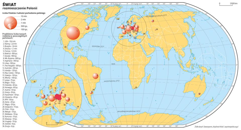 Ilustracja przedstawia mapę świata. Wody zaznaczono kolorem niebieskim. Na mapie za pomocą różnej wielkości kół zaznaczono liczbę Polaków mieszkającą winnych krajach. Największe kółko jest wStanach Zjednoczonych Ameryki Południowej (dziesięć milionów Polaków), duża ilość kółek znajduje się wkrajach Europejskich – największe kółko na tym obszarze jest wNiemczech – dwa miliony Polaków. Wcelu lepszej czytelności fragment mapy zobszarem Europy powiększono iumieszczono wlewym dolnym rogu mapy świata. Numerami od jeden do trzydzieści sześć opisano na mapie poszczególne państwa według malejącej liczby ludności pochodzenia polskiego. Mapa pokryta jest równoleżnikami ipołudnikami. Dookoła mapy wbiałej ramce opisano współrzędne geograficzne co dwadzieścia stopni. Po lewej stronie mapy narysowano koła różnej wielkości iobjaśniono ich wielkość wzależności od liczby ludności pochodzenia polskiego. Wypisano wszystkie trzydzieści sześć państw, wktórych mieszka ludność pochodzenia polskiego wraz znumerami, którymi oznaczono je na mapie iliczbą ludności pochodzenia polskiego.
