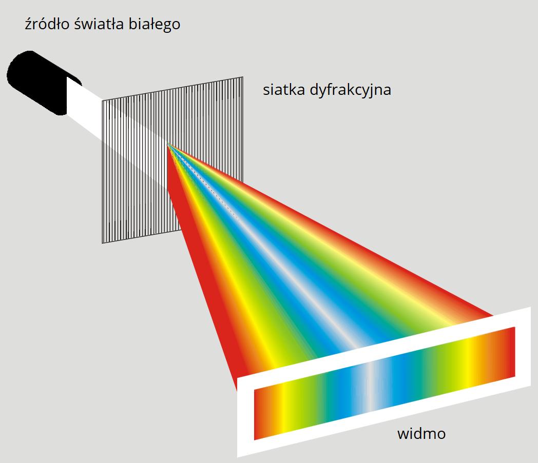 Źródło światła białego pada na siatkę dyfrakcyjną, która rozszczepia światło białe wdwóch kierunkach na barwy składowe (tęcza) wpostaci widma na ekranie.