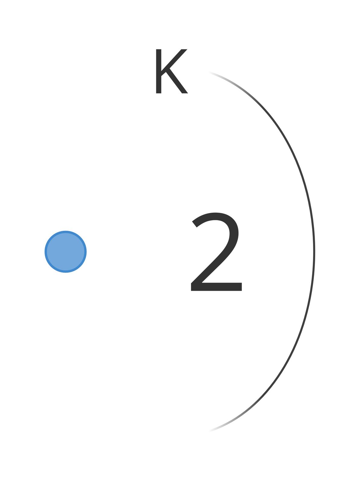 Ilustracja przedstawiająca schemat rozmieszczenia elektronów watomie helu. Po lewej stronie narysowane jest jądro wpostaci niebieskiego małego koła. Po prawej za pomocą linii stanowiącej wycinek większego okręgu zaznaczona jest powłoka elektronowa oznaczona literą K. Pod literą Kznajduje się liczba 2 oznaczająca liczbę elektronów na powłoce.
