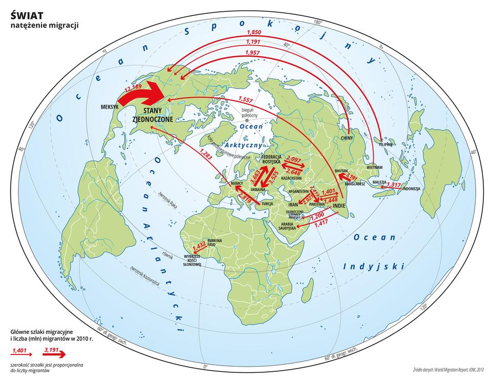 Ilustracja przedstawia mapę świata. Opisano oceany. Na mapie czerwonymi strzałkami przedstawiono główne szlaki migracyjne wdwa tysiące dziesiątym roku. Szerokość strzałek jest proporcjonalna do liczby migrantów. Przy strzałkach opisano liczbę migrantów wmilionach. Najgrubsza strzałka prowadzi zMeksyku do Stanów Zjednoczonych – ponad dwanaście milionów migrantów. Cieńsze strzałki prowadzą do Stanów Zjednoczonych również zIndii, Chin, Filipin, Wietnamu iNiemiec. Strzałki występują również winnych częściach globu iprowadzą zUkrainy do Federacji Rosyjskiej iodwrotnie, zKazachstanu do Federacji Rosyjskiej iodwrotnie, zIndii do Arabii Saudyjskiej iZjednoczonych Emiratów Arabskich, zAfganistanu do Iranu, zAfganistanu do Pakistanu, zIndii do Pakistanu iodwrotnie, zBangladeszu do Bhutanu, zIndonezji do Malezji , oraz zBurkina Faso do Wybrzeża Kości Słoniowej. Mapa pokryta jest równoleżnikami ipołudnikami. Dookoła mapy wbiałej ramce opisano współrzędne geograficzne.Na dole mapy po lewej stronie wyjaśniono znak strzałki użytej na mapie.