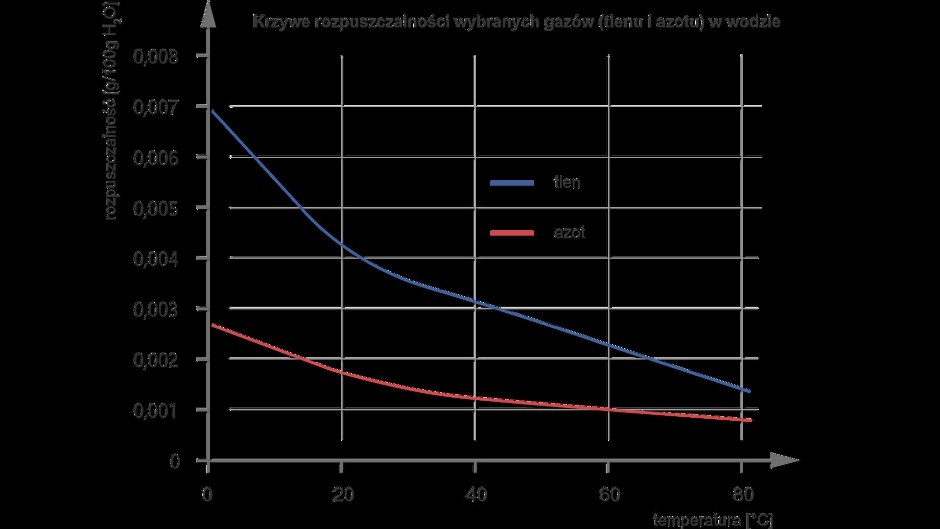 Krzywe rozpuszczalności wybranych gazów (tlenu iazotu) wwodzie. Wykres zależności temperatury na osi Xod rozpuszczalności (gram na sto gramów wody) na osi Y. Na osi Xskala od zera do osiemdziesięciu stopni. Na osi Yskala od zera do 0,008. Krzywa przedstawiająca azot biegnie od wartości zero na osi Xi0,0027 do wartości 81 na osi Xi0,0008 na osi Y. Krzywa tlenu biegnie od wartości zero na osi Xi0,007 na osi Ydo wartości 81 na osi Xiwartości 0,0014 na osi Y.