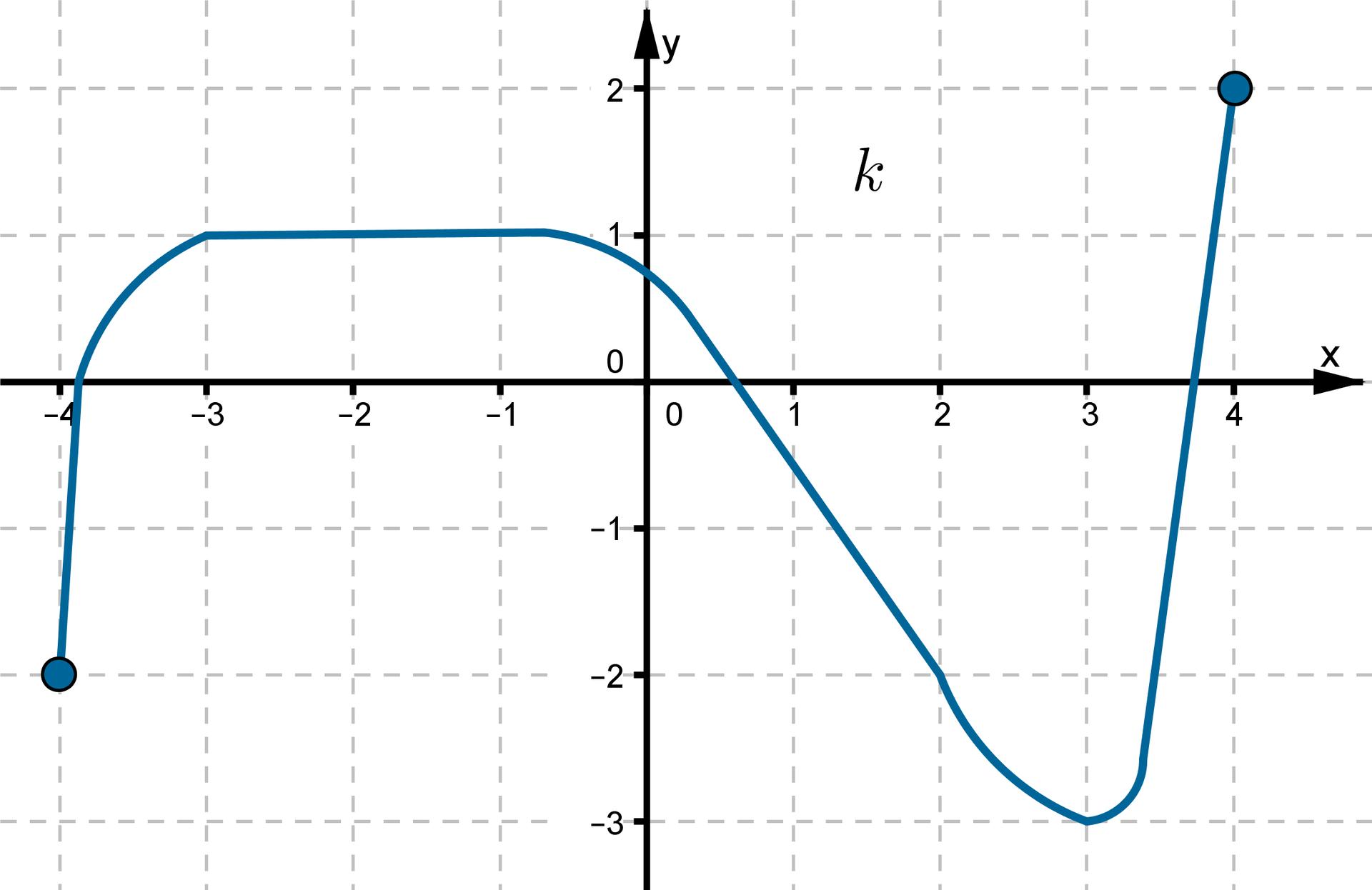 Wykres funkcji wpostaci krzywej leżącej wpierwszej, drugiej, trzeciej iczwartej ćwiartce układu współrzędnych.